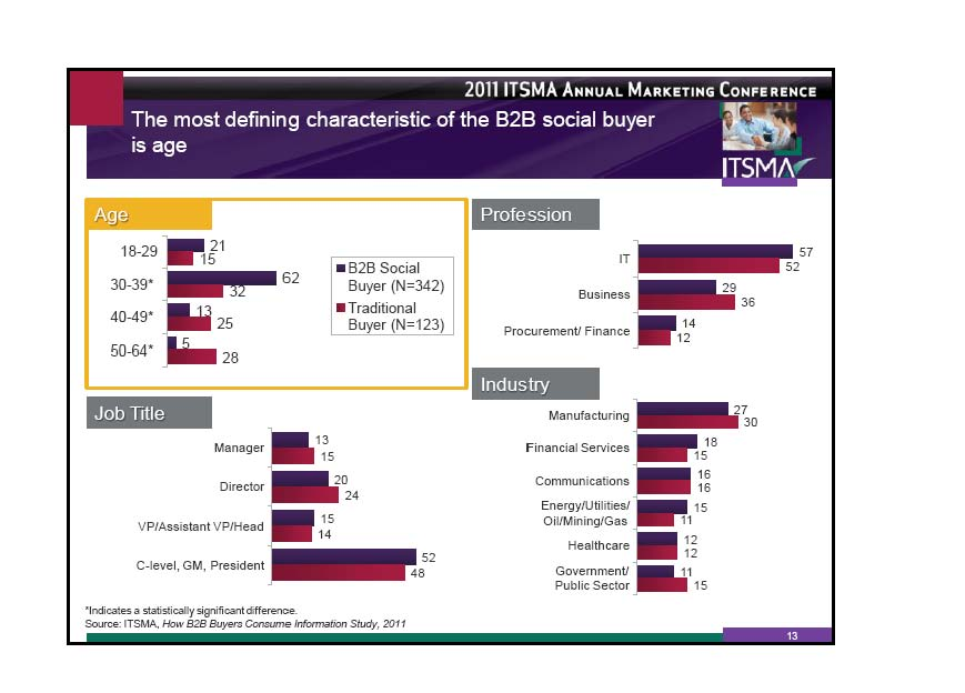 report on buyer behaviour in b2b