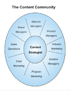 Excerpted from Sirius Decisions Core Strategy Report, Building a Content Strategy